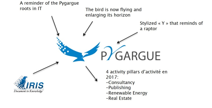 About the Pygargue logo